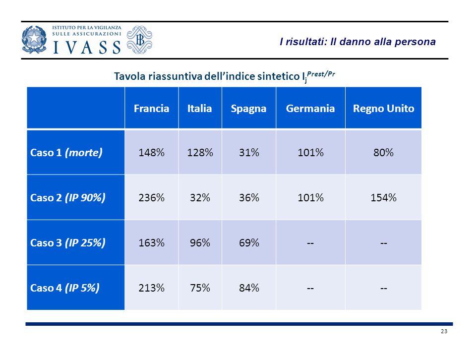23 I risultati: Il danno alla persona FranciaItaliaSpagnaGermaniaRegno Unito Caso 1 (morte)148%128%31%101%80% Caso 2 (IP 90%)236%32%36%101%154% Caso 3 (IP 25%)163%96%69%-- Caso 4 (IP 5%)213%75%84%-- Tavola riassuntiva dell'indice sintetico I j Prest/Pr