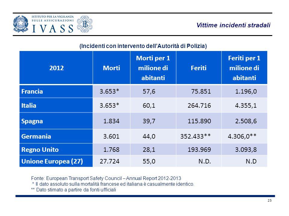 25 Vittime incidenti stradali 2012Morti Morti per 1 milione di abitanti Feriti Feriti per 1 milione di abitanti Francia3.653*57,675.8511.196,0 Italia3.653*60,1264.7164.355,1 Spagna1.83439,7115.8902.508,6 Germania3.60144,0352.433**4.306,0** Regno Unito1.76828,1193.9693.093,8 Unione Europea (27)27.72455,0N.D.N.D (Incidenti con intervento dell'Autorità di Polizia) Fonte: European Transport Safety Council – Annual Report 2012-2013 * Il dato assoluto sulla mortalità francese ed italiana è casualmente identico.