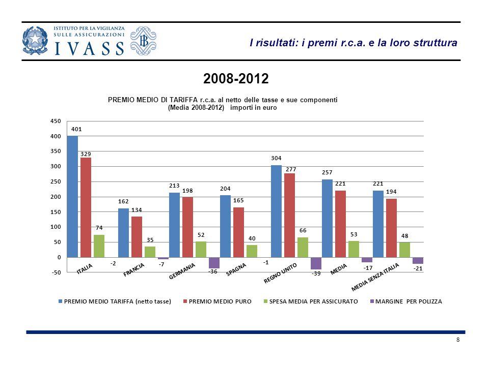 8 2008-2012 I risultati: i premi r.c.a. e la loro struttura