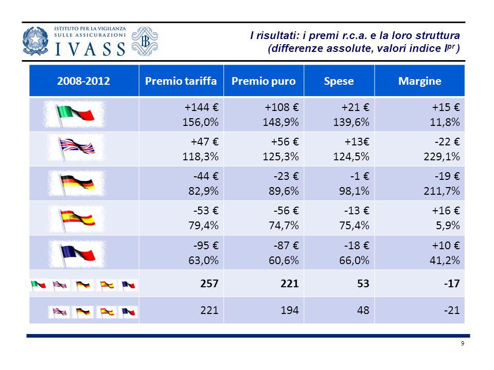 9 (differenze assolute, valori indice I pr ) 2008-2012Premio tariffaPremio puroSpeseMargine +144 € 156,0% +108 € 148,9% +21 € 139,6% +15 € 11,8% +47 € 118,3% +56 € 125,3% +13€ 124,5% -22 € 229,1% -44 € 82,9% -23 € 89,6% -1 € 98,1% -19 € 211,7% -53 € 79,4% -56 € 74,7% -13 € 75,4% +16 € 5,9% -95 € 63,0% -87 € 60,6% -18 € 66,0% +10 € 41,2% 25722153-17 22119448-21