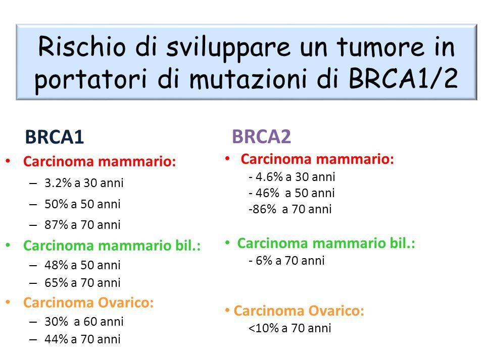 Rischio di sviluppare un tumore in portatori di mutazioni di BRCA1/2 BRCA1 Carcinoma mammario: – 3.2% a 30 anni – 50% a 50 anni – 87% a 70 anni Carcin
