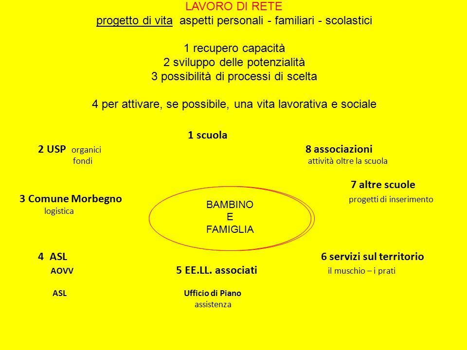 LAVORO DI RETE progetto di vita aspetti personali - familiari - scolastici 1 recupero capacità 2 sviluppo delle potenzialità 3 possibilità di processi