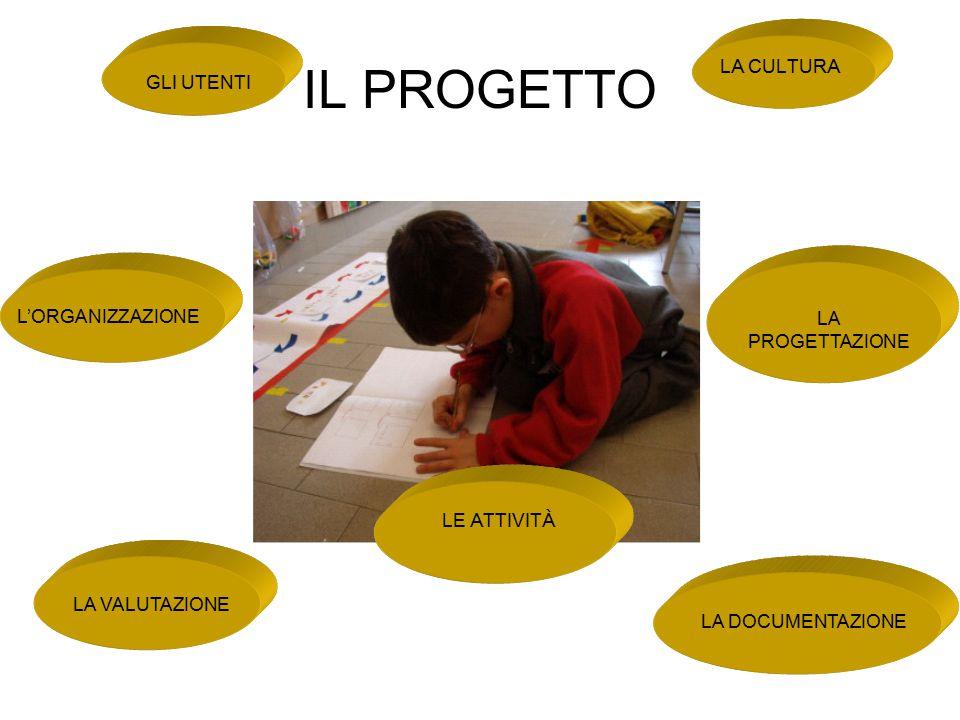 LA DOCUMENTAZIONE La scuola potenziata documenta: incontri, attività, progetti e valutazioni, secondo procedure che, gradualmente, si sono condivise, per costruire storia.