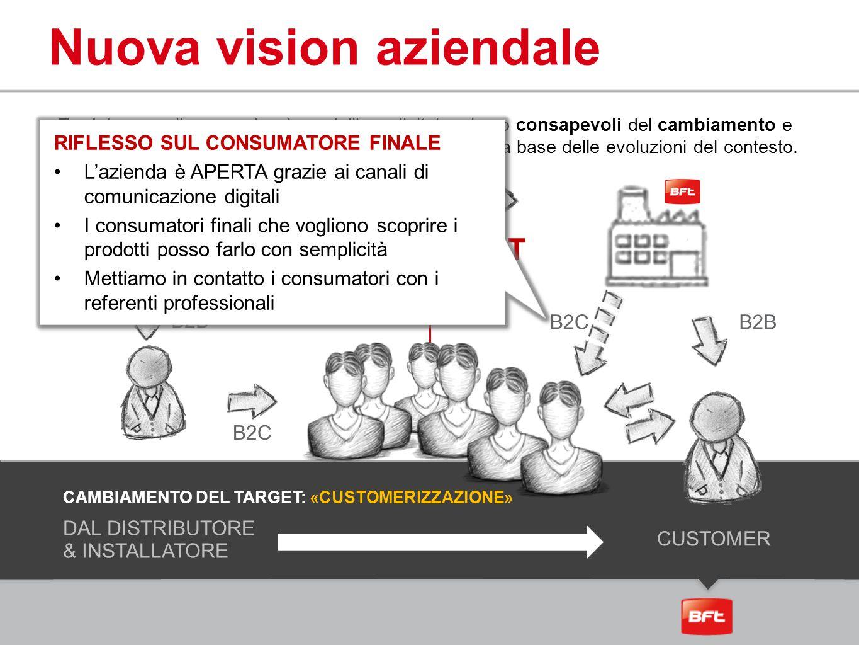 Nuova vision aziendale PRE POST DAL DISTRIBUTORE & INSTALLATORE CUSTOMER CAMBIAMENTO DEL TARGET: «CUSTOMERIZZAZIONE» B2B B2C B2B Evolviamo nella comun