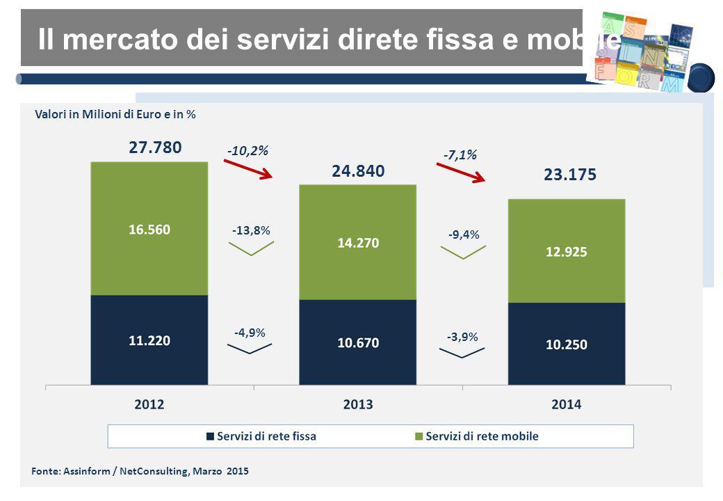 Il mercato dei servizi direte fissa e mobile 27.780 24.840 -10,2% -4,9% Valori in Milioni di Euro e in % -13,8% 23.175 -7,1% -3,9% -9,4% Fonte: Assinf