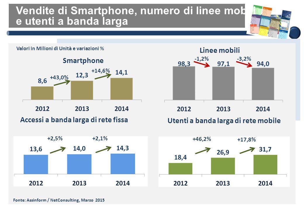 Vendite di Smartphone, numero di linee mobili e utenti a banda larga Fonte: Assinform / NetConsulting, Marzo 2015 +2,5%+2,1% Accessi a banda larga di