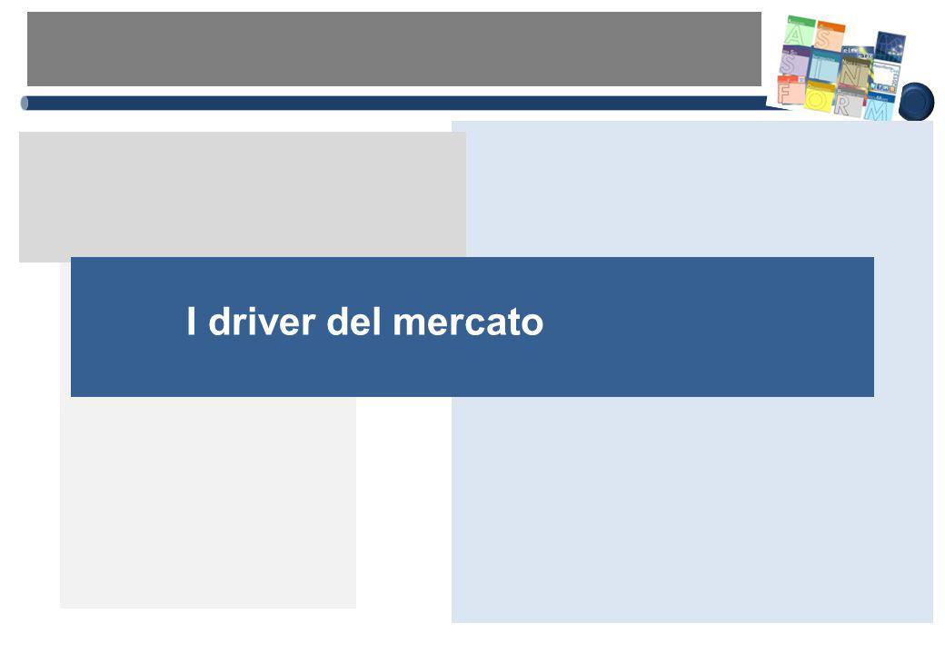 I driver del mercato