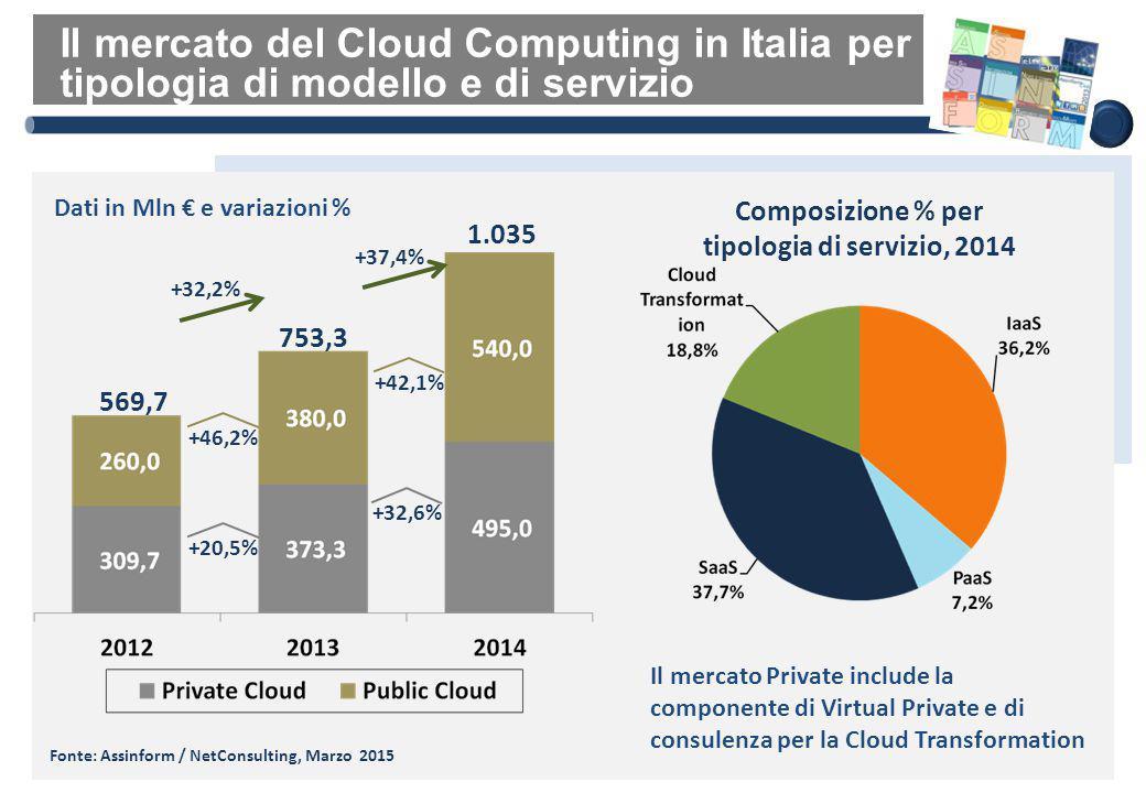 Il mercato del Cloud Computing in Italia per tipologia di modello e di servizio Fonte: Assinform / NetConsulting, Marzo 2015 569,7 753,3 Dati in Mln €
