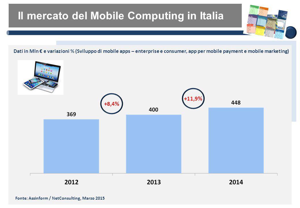 Il mercato del Mobile Computing in Italia Dati in Mln € e variazioni % (Sviluppo di mobile apps – enterprise e consumer, app per mobile payment e mobi