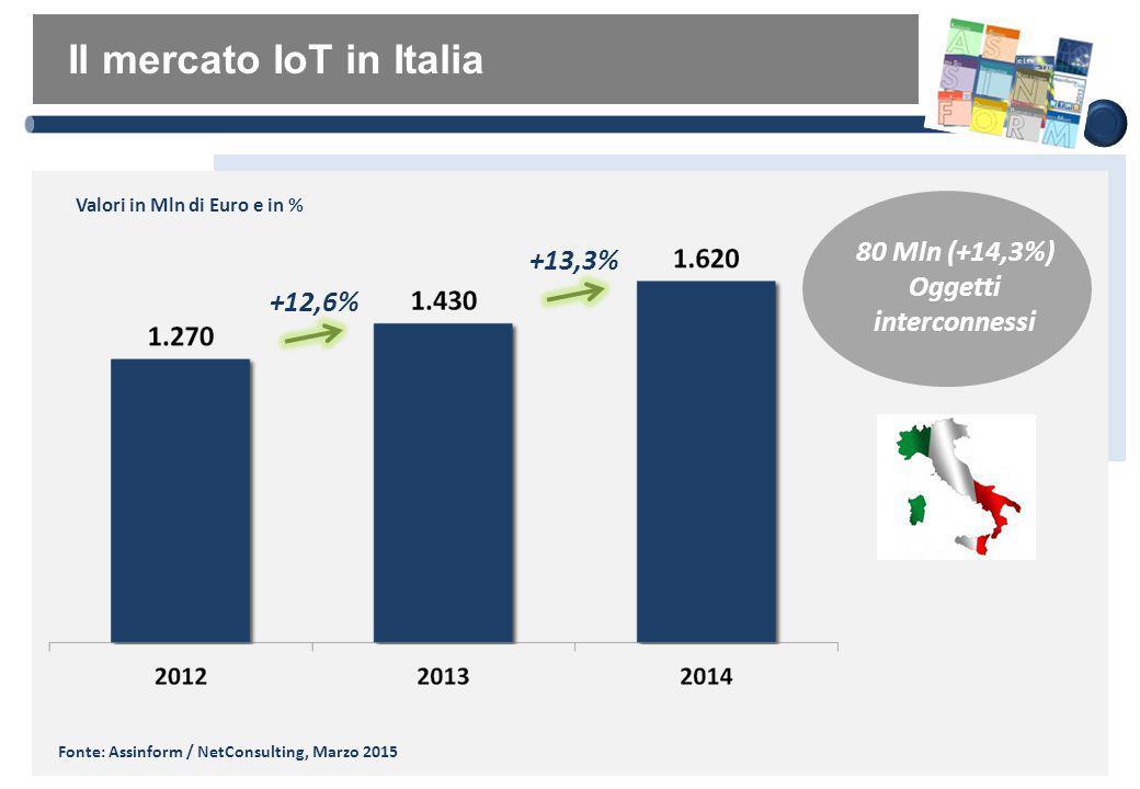 Il mercato IoT in Italia Fonte: Assinform / NetConsulting, Marzo 2015 +12,6% 80 Mln (+14,3%) Oggetti interconnessi +13,3% Valori in Mln di Euro e in %