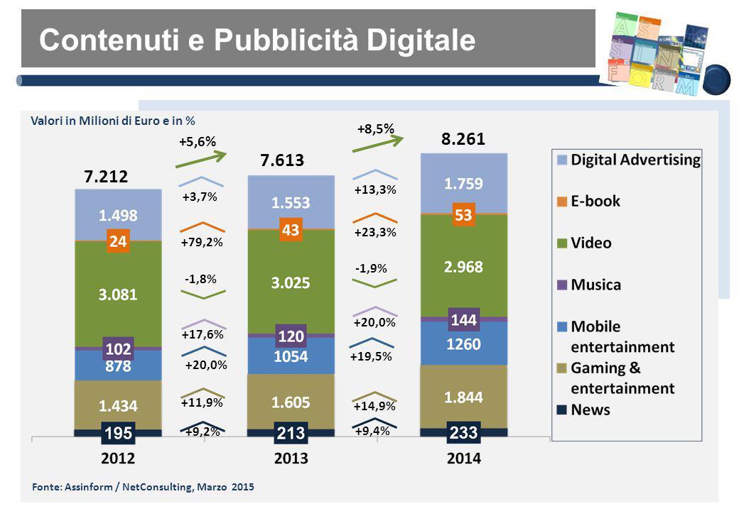 Contenuti e Pubblicità Digitale Fonte: Assinform / NetConsulting, Marzo 2015 Valori in Milioni di Euro e in % 7.212 7.613 +11,9% 8.261 +20,0% +14,9% +