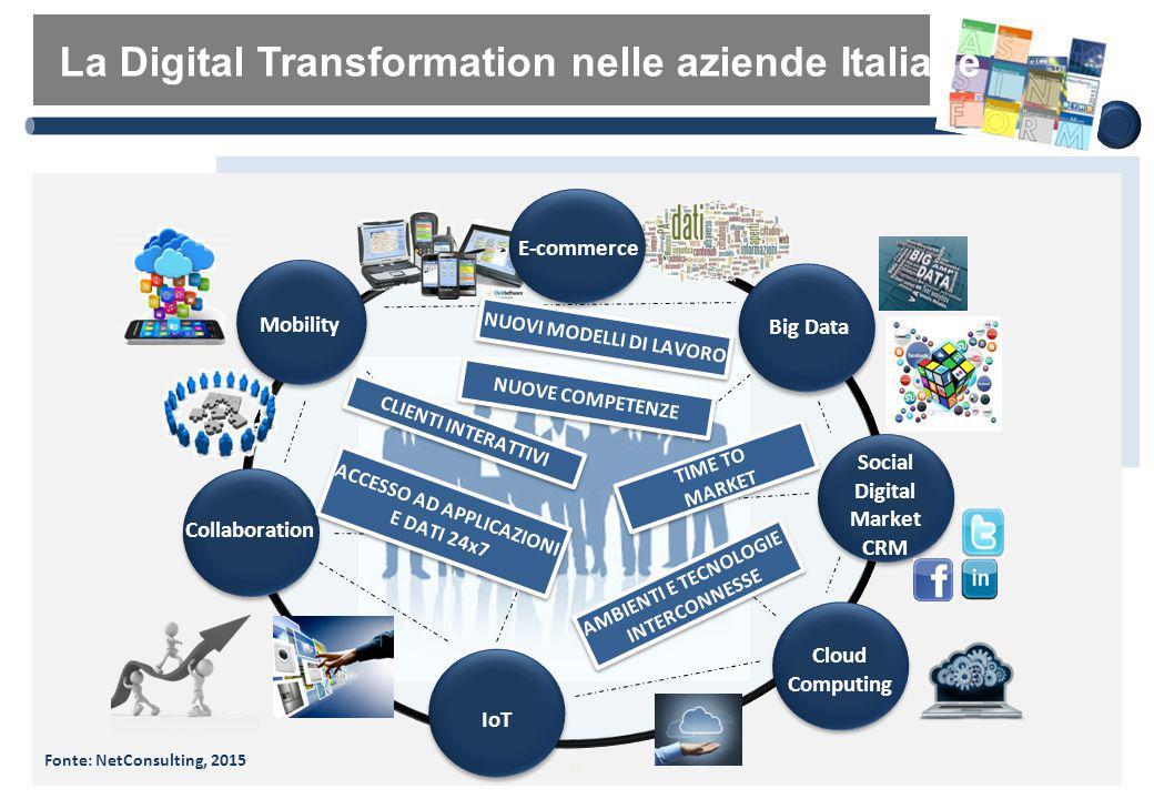 17 Big Data Social Digital Market CRM Cloud Computing IoT Collaboration Mobility ACCESSO AD APPLICAZIONI E DATI 24x7 ACCESSO AD APPLICAZIONI E DATI 24