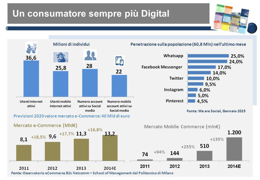 Un consumatore sempre più Digital Penetrazione sulla popolazione (60,8 Mln) nell'ultimo mese Previsioni 2020 valore mercato e-Commerce: 40 Mld di euro