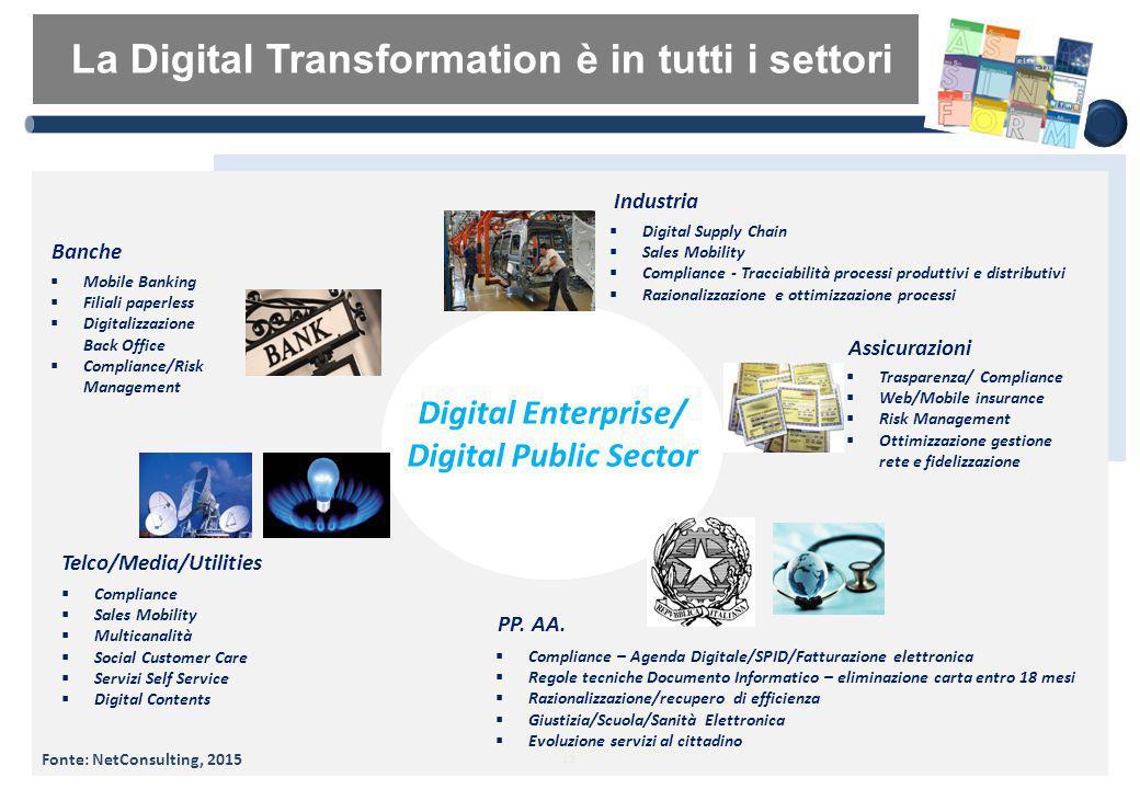 La Digital Transformation è in tutti i settori 19  Mobile Banking  Filiali paperless  Digitalizzazione Back Office  Compliance/Risk Management  T