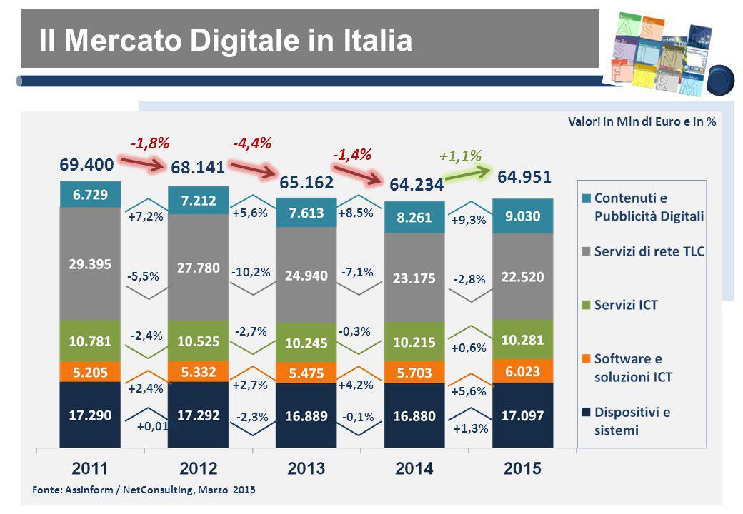 Il Mercato Digitale in Italia Fonte: Assinform / NetConsulting, Marzo 2015 65.162 Valori in Mln di Euro e in % -4,4% 64.234 -1,4% -2,3% +2,7% -2,7% +5