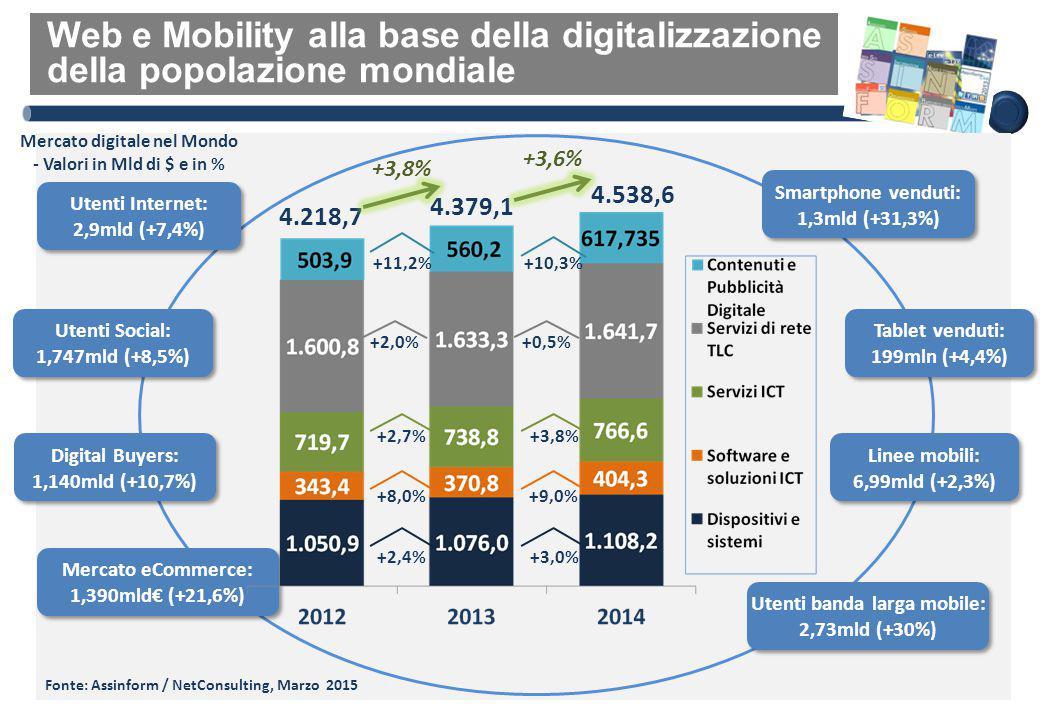 Web e Mobility alla base della digitalizzazione della popolazione mondiale Utenti Internet: 2,9mld (+7,4%) Utenti Social: 1,747mld (+8,5%) Digital Buy