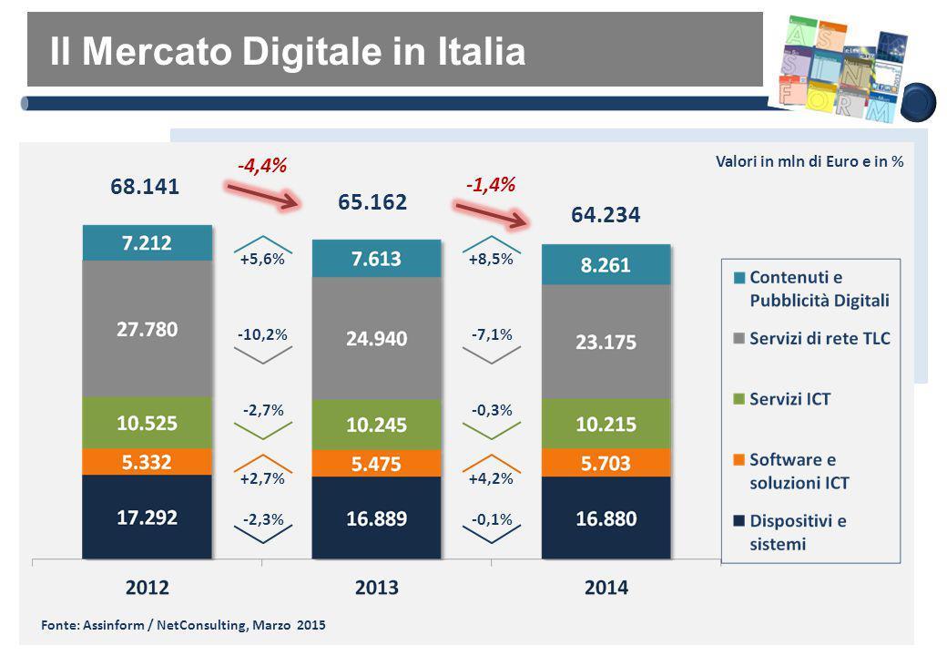 Il Mercato Digitale in Italia 65.162 Valori in mln di Euro e in % -4,4% 64.234 -1,4% -2,3% +2,7% -2,7% +5,6% -10,2% Fonte: Assinform / NetConsulting,