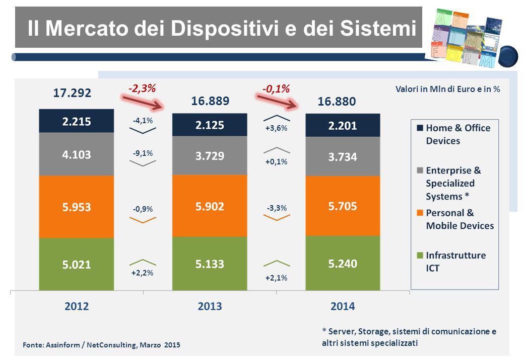 Valori in Mln di Euro e in % Fonte: Assinform / NetConsulting, Marzo 2015 Il Mercato dei Dispositivi e dei Sistemi 17.292 16.889 16.880 -0,1% +2,1% -3