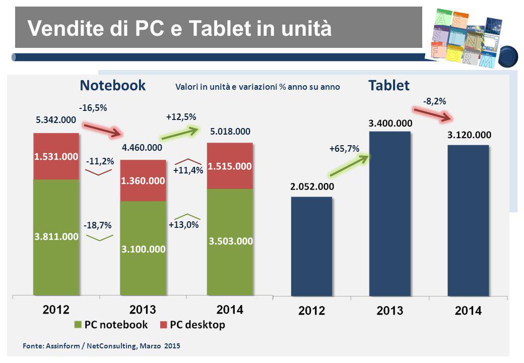 Vendite di PC e Tablet in unità -18,7% Notebook +65,7% Tablet +13,0% -8,2% Valori in unità e variazioni % anno su anno -11,2% +11,4% -16,5% +12,5% 5.3