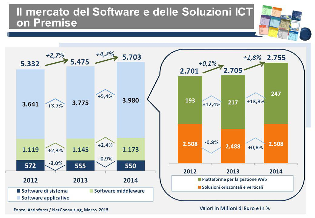 I principali servizi ICT Fonte: Assinform / NetConsulting, Marzo 2015 Valori in Milioni di Euro e in % -3,8% -6,7% -5,7% -6,5% -4,6% -3,2% -2,0% -2,7% -5,0% -2,3% +3,2% +4,3%