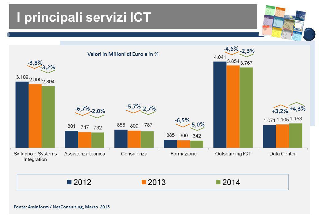 I principali servizi ICT Fonte: Assinform / NetConsulting, Marzo 2015 Valori in Milioni di Euro e in % -3,8% -6,7% -5,7% -6,5% -4,6% -3,2% -2,0% -2,7%