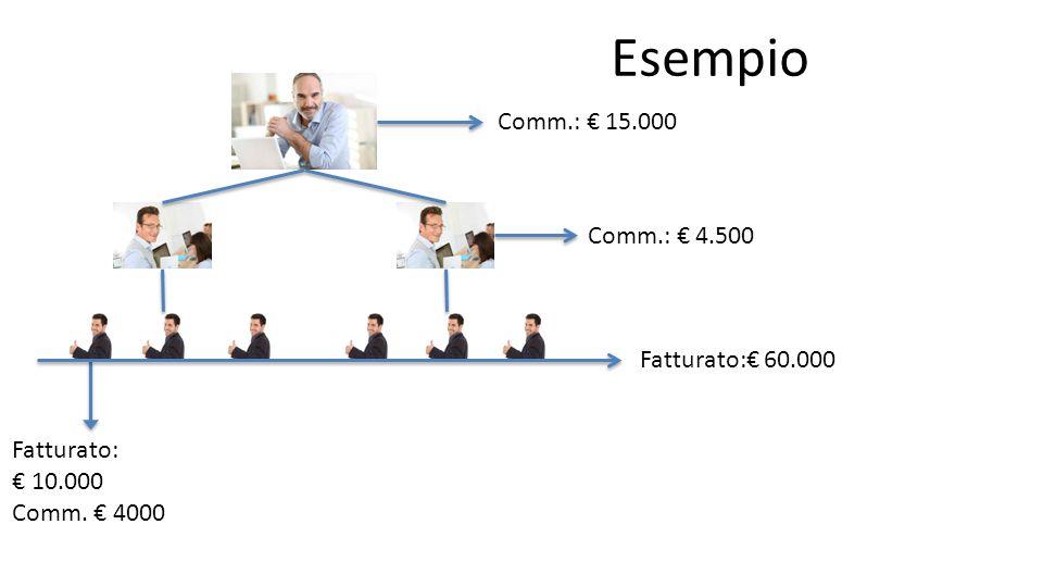 Esempio Fatturato: € 10.000 Comm. € 4000 Fatturato:€ 60.000 Comm.: € 4.500 Comm.: € 15.000