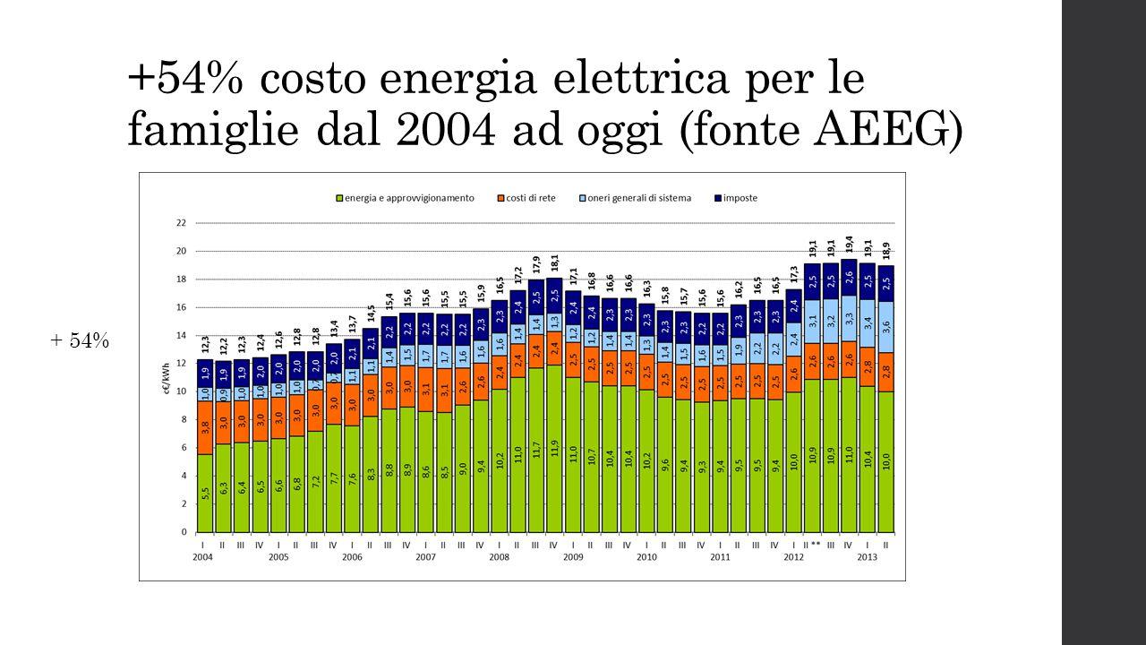 +54% costo energia elettrica per le famiglie dal 2004 ad oggi (fonte AEEG) + 54%