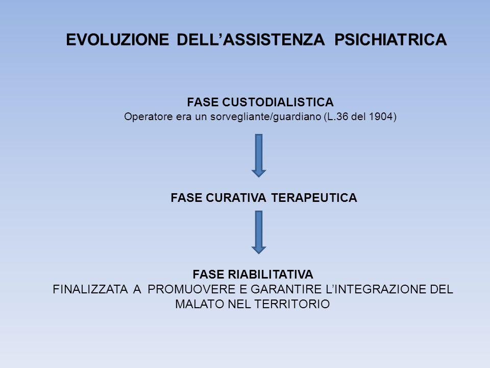 FASE CUSTODIALISTICA Operatore era un sorvegliante/guardiano (L.36 del 1904) FASE RIABILITATIVA FINALIZZATA A PROMUOVERE E GARANTIRE L'INTEGRAZIONE DEL MALATO NEL TERRITORIO EVOLUZIONE DELL'ASSISTENZA PSICHIATRICA FASE CURATIVA TERAPEUTICA