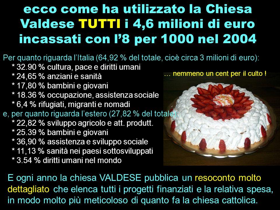 ecco come ha utilizzato la Chiesa Valdese TUTTI i 4,6 milioni di euro incassati con l'8 per 1000 nel 2004 Per quanto riguarda l'Italia (64,92 % del to