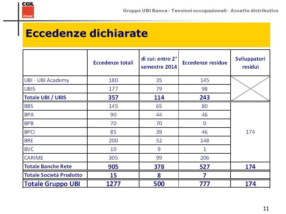 Gruppo UBI Banca - Tensioni occupazionali - Assetto distributivo 11 Eccedenze dichiarate