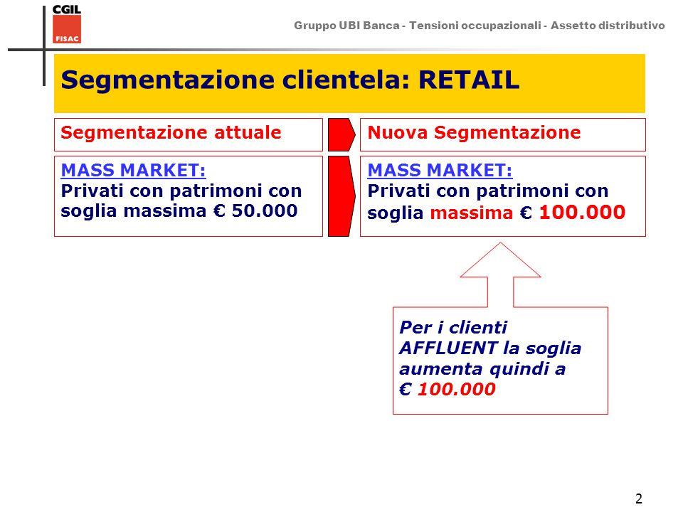 Gruppo UBI Banca - Tensioni occupazionali - Assetto distributivo 2 Segmentazione clientela: RETAIL Segmentazione attualeNuova Segmentazione MASS MARKE