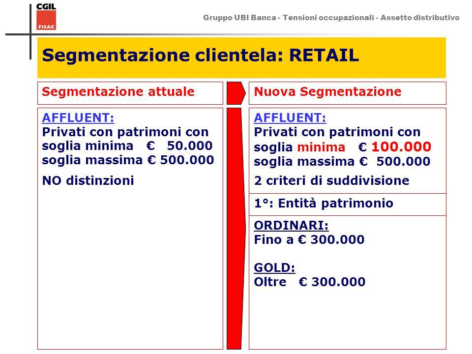 Gruppo UBI Banca - Tensioni occupazionali - Assetto distributivo 3 Segmentazione clientela: RETAIL Segmentazione attualeNuova Segmentazione AFFLUENT: