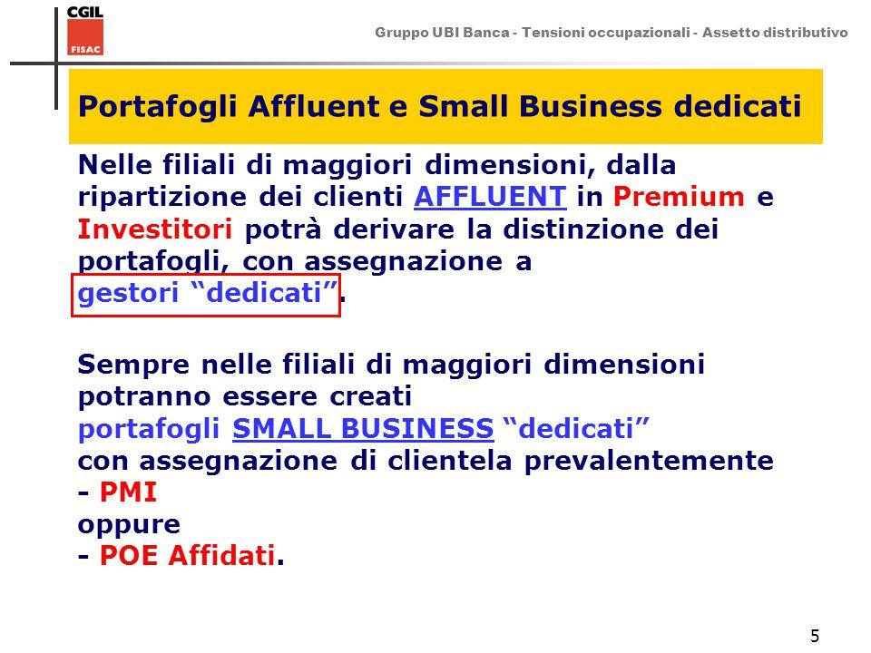 Gruppo UBI Banca - Tensioni occupazionali - Assetto distributivo 5 Portafogli Affluent e Small Business dedicati Nelle filiali di maggiori dimensioni,