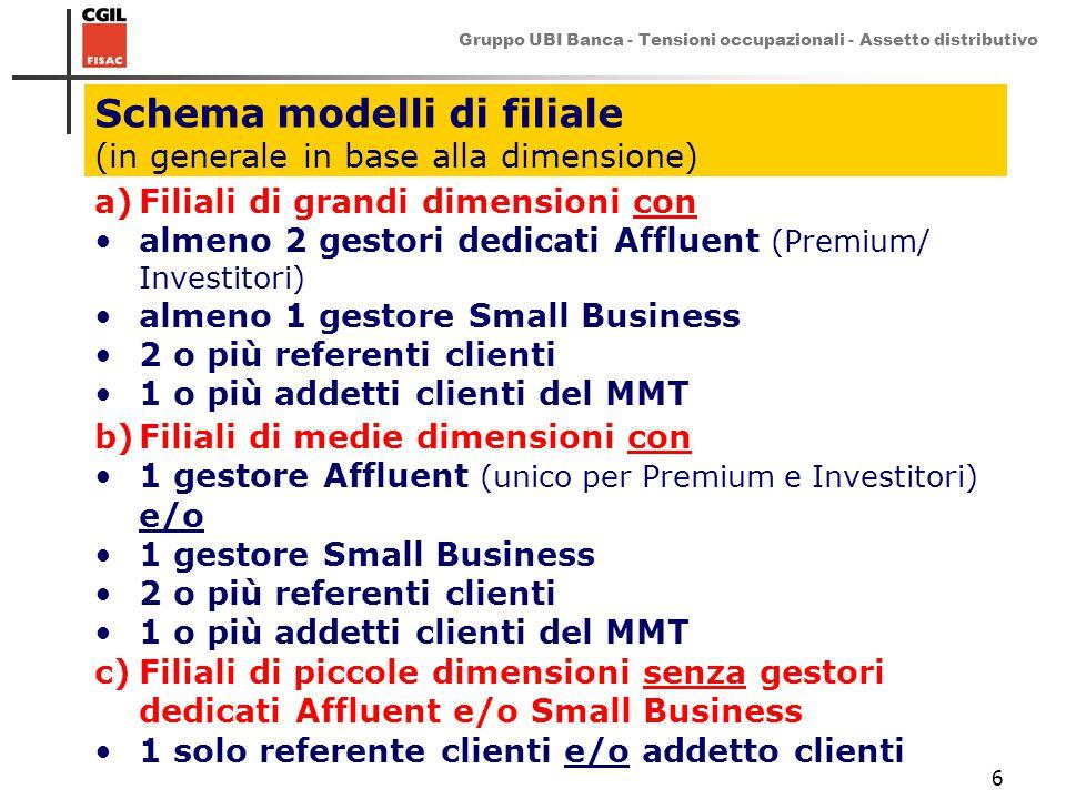 Gruppo UBI Banca - Tensioni occupazionali - Assetto distributivo 6 Schema modelli di filiale (in generale in base alla dimensione) a)Filiali di grandi