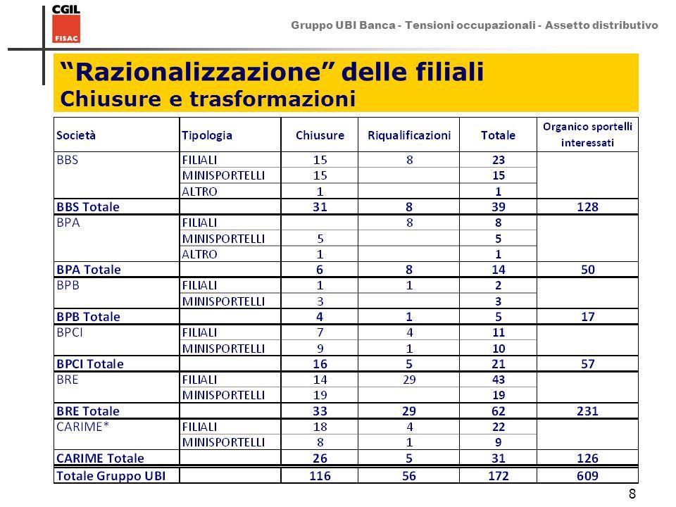 """Gruppo UBI Banca - Tensioni occupazionali - Assetto distributivo 8 """"Razionalizzazione"""" delle filiali Chiusure e trasformazioni"""
