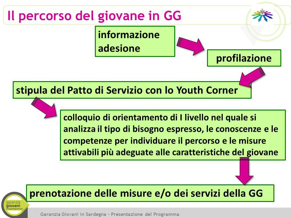Il percorso del giovane in GG informazione adesione profilazione stipula del Patto di Servizio con lo Youth Corner colloquio di orientamento di I live