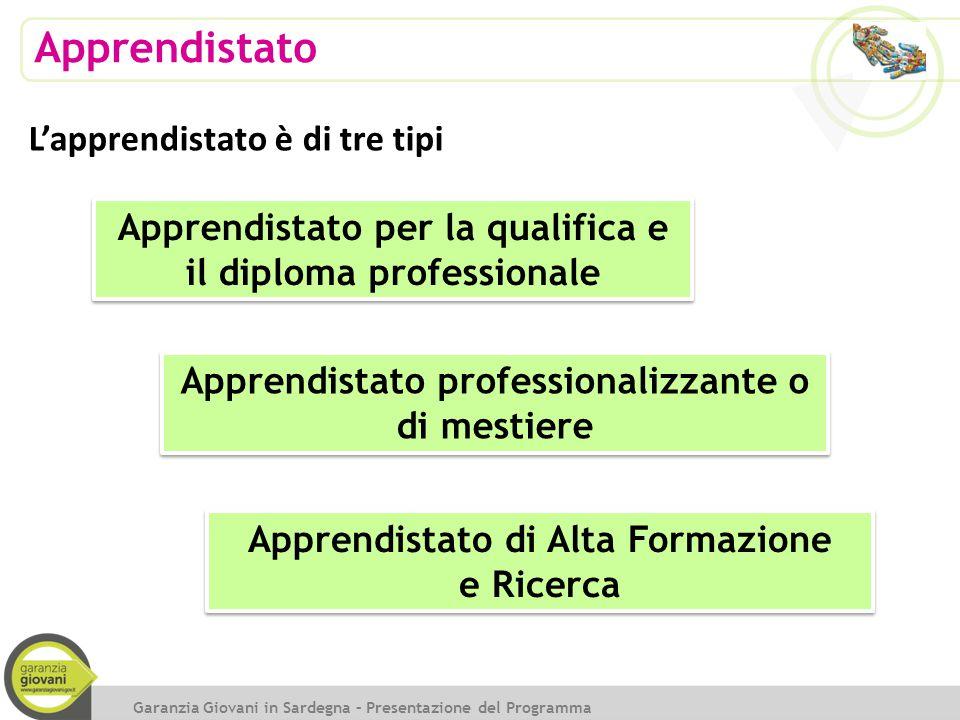 Apprendistato Garanzia Giovani in Sardegna – Presentazione del Programma L'apprendistato è di tre tipi Apprendistato per la qualifica e il diploma pro