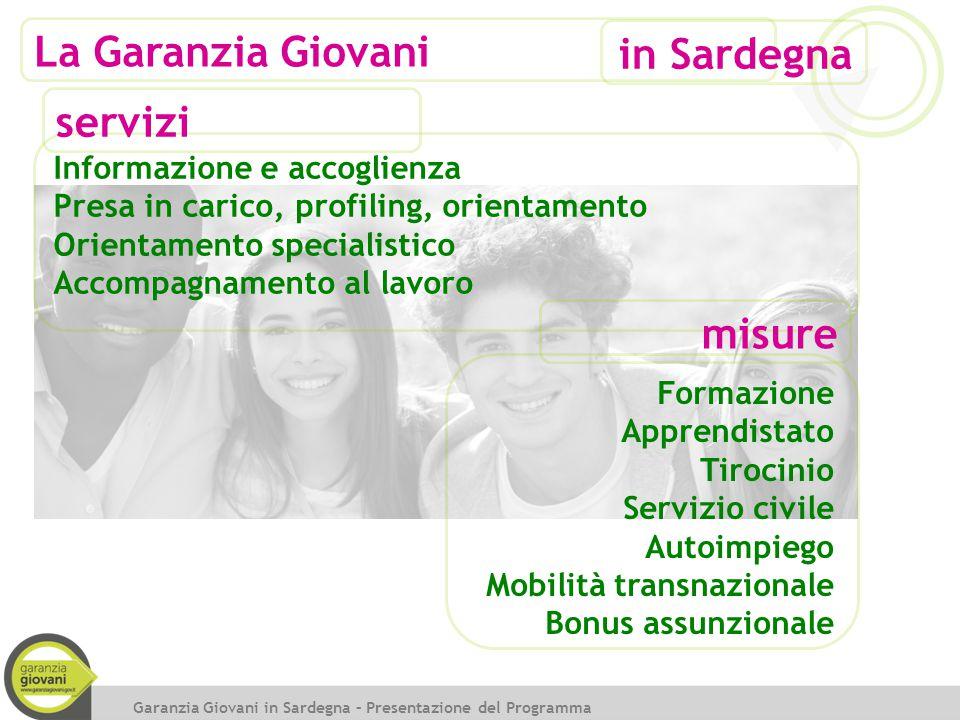 La Garanzia Giovani Garanzia Giovani in Sardegna – Presentazione del Programma in Sardegna Informazione e accoglienza Presa in carico, profiling, orie