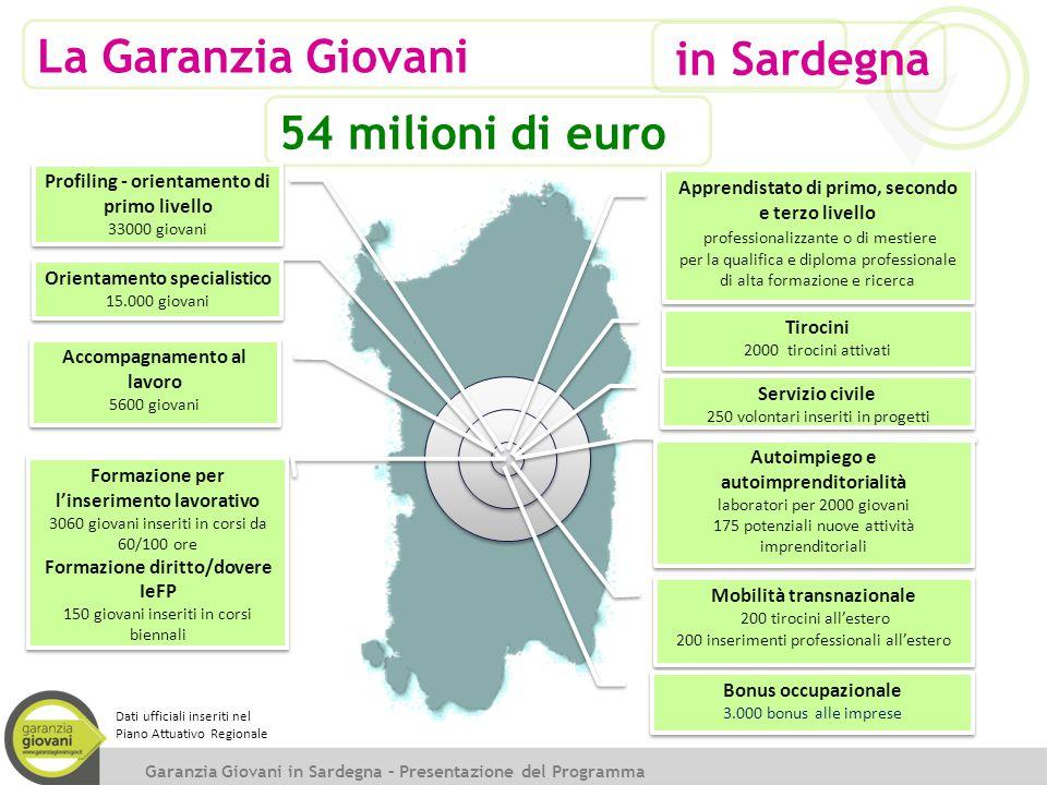 La Garanzia Giovani Garanzia Giovani in Sardegna – Presentazione del Programma in Sardegna 54 milioni di euro Profiling - orientamento di primo livell