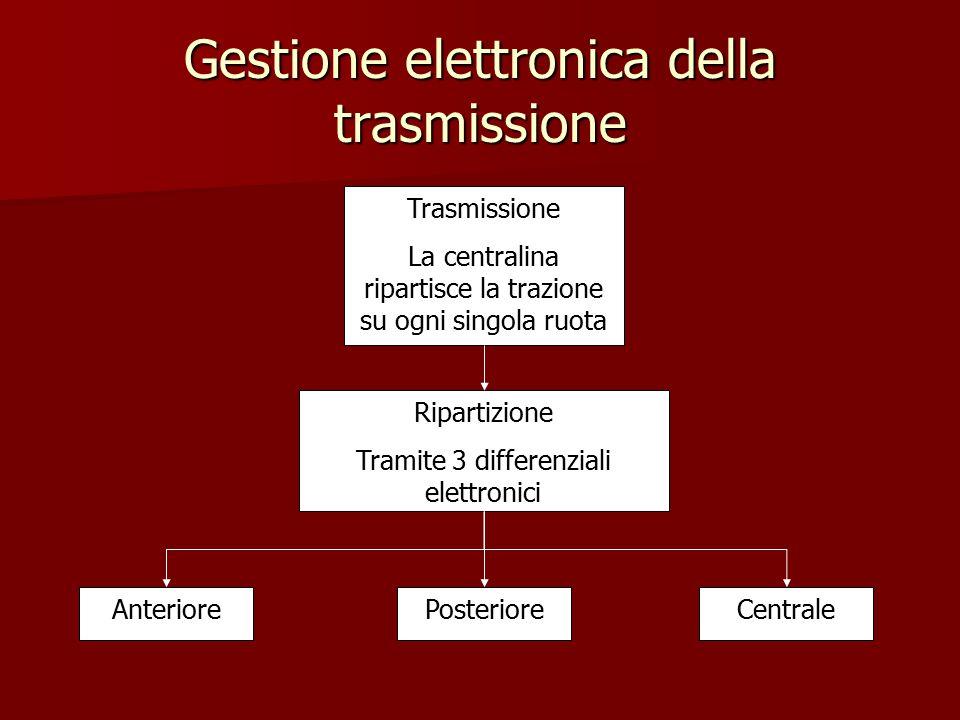Gestione elettronica della trasmissione Trasmissione La centralina ripartisce la trazione su ogni singola ruota Ripartizione Tramite 3 differenziali e