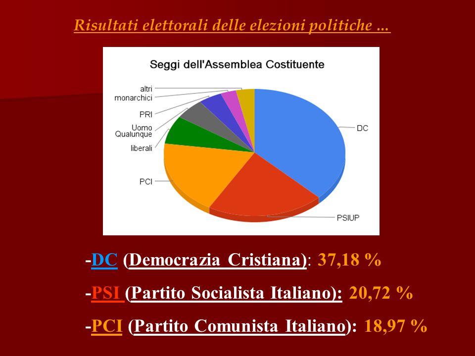 Risultati elettorali delle elezioni politiche … -DC (Democrazia Cristiana): 37,18 % -PSI (Partito Socialista Italiano): 20,72 % -PCI (Partito Comunist