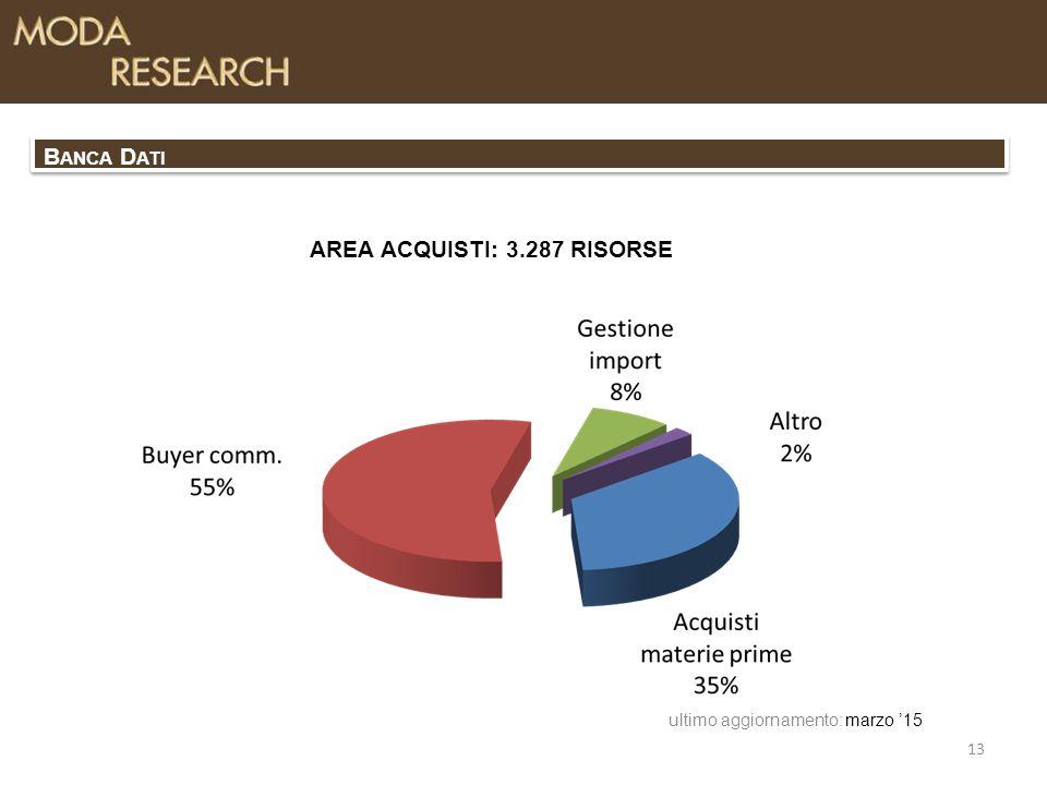 AREA ACQUISTI: 3.287 RISORSE marzo '15 13 ultimo aggiornamento: B ANCA D ATI