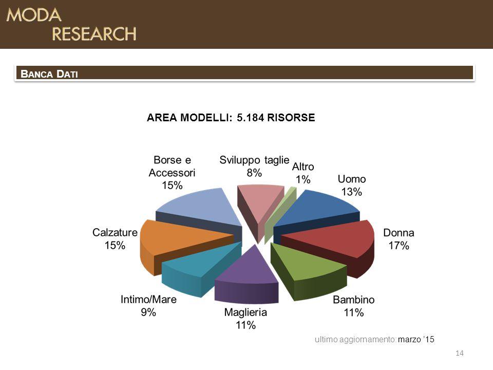 AREA MODELLI: 5.184 RISORSE marzo '15 14 ultimo aggiornamento: B ANCA D ATI