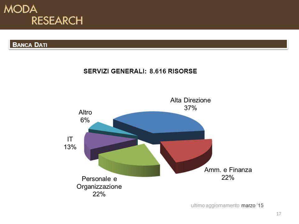 SERVIZI GENERALI: 8.616 RISORSE marzo '15 17 ultimo aggiornamento: B ANCA D ATI