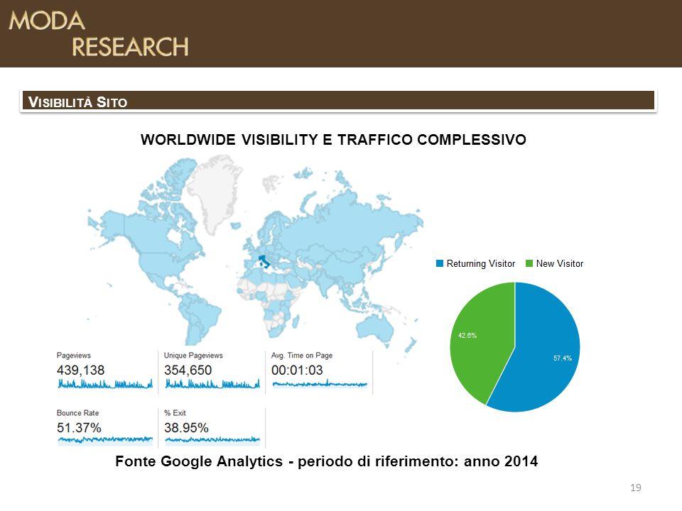 19 V ISIBILITÀ S ITO Fonte Google Analytics - periodo di riferimento: anno 2014 WORLDWIDE VISIBILITY E TRAFFICO COMPLESSIVO