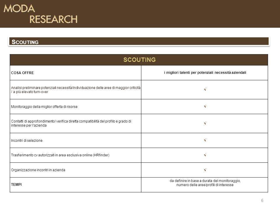 6 S COUTING COSA OFFREi migliori talenti per potenziali necessità aziendali Analisi preliminare potenziali necessità/individuazione delle aree di maggior criticità / a più elevato turn-over  Monitoraggio della miglior offerta di risorse  Contatti di approfondimento/ verifica diretta compatibilità del profilo e grado di interesse per l azienda  Incontri di selezione  Trasferimento cv autorizzati in area esclusiva online (HRfinder)  Organizzazione incontri in azienda  TEMPI da definire in base a durata del monitoraggio, numero delle aree/profili di interesse