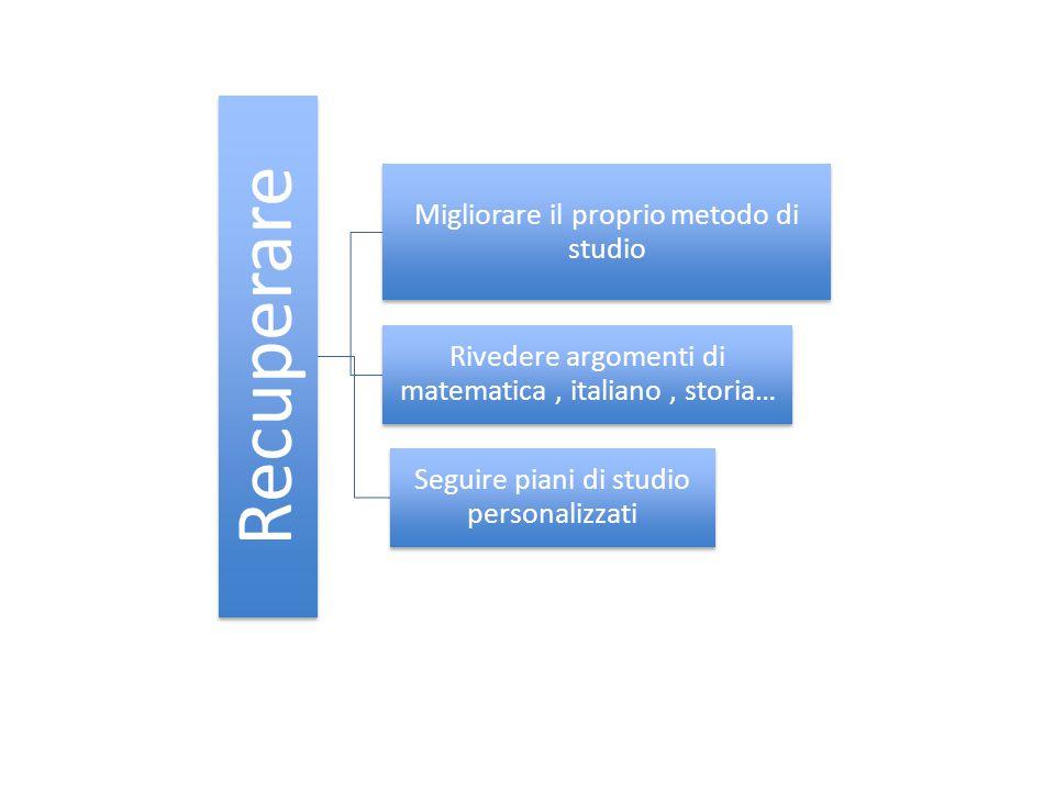 Recuperare Migliorare il proprio metodo di studio Rivedere argomenti di matematica, italiano, storia… Seguire piani di studio personalizzati