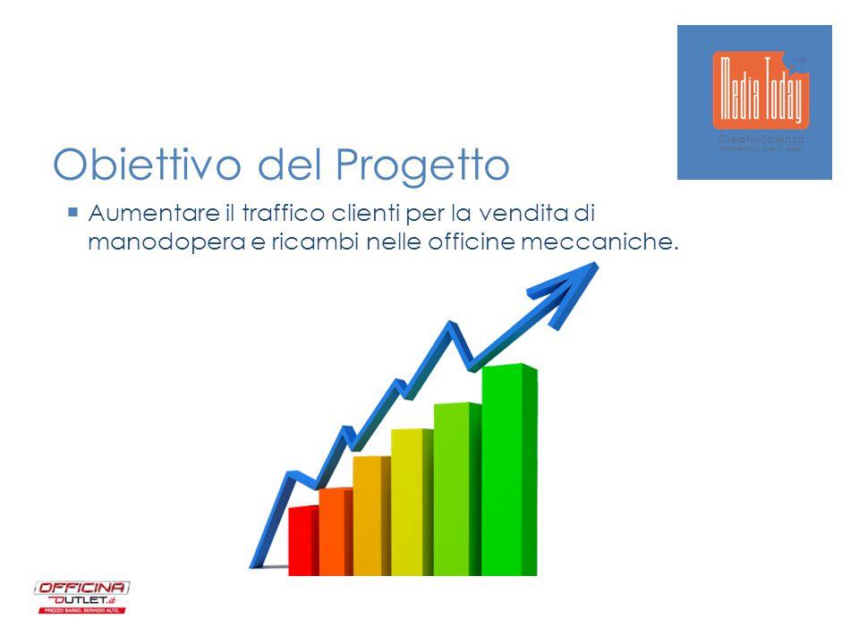 Obiettivo del Progetto  Aumentare il traffico clienti per la vendita di manodopera e ricambi nelle officine meccaniche.