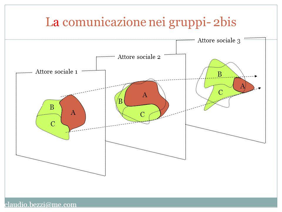 claudio.bezzi@me.com A B C A B C A B C Attore sociale 1 Attore sociale 2 Attore sociale 3 La comunicazione nei gruppi- 2bis