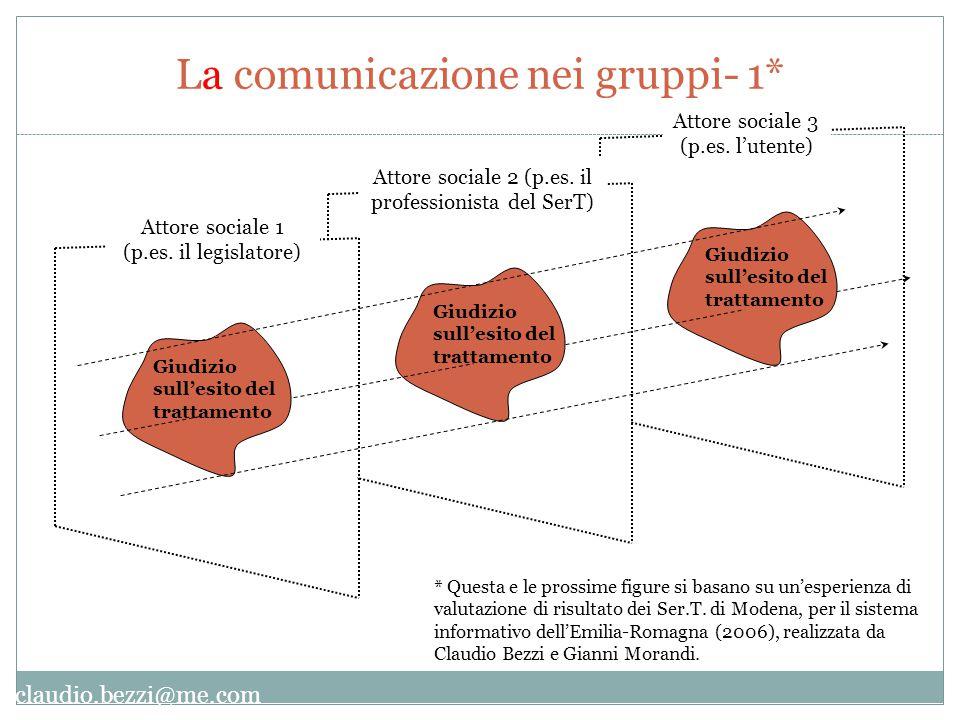 claudio.bezzi@me.com * Questa e le prossime figure si basano su un'esperienza di valutazione di risultato dei Ser.T.